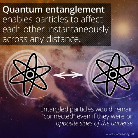"Scientists don't fully understand quantum entanglement—but they know that space, or physical distance, is not a factor in the ""communication"" between two entangled particles. If one is affected by a force or a measurement, the other also reacts in the same moment, even if they are separated by leagues. Unlocking the secrets of this phenomenon could lead to incredible advancements in technology, such as quantum machines that transmit information faster than light."
