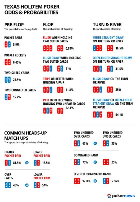 Texas Hold'em odds and probabilites infographic