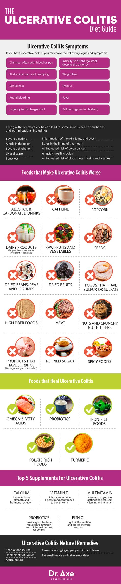 Ulcerative colitis diet manual - Dr. Axe http://www.draxe.com #health #holistic #natural