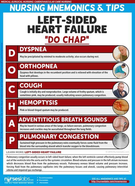 "Left-Sided Heart Failure: ""DO CHAP""  Cardiovascular Care Nursing Mnemonics and Tips: http://nurseslabs.com/cardiovascular-care-nursing-mnemonics-tips/"