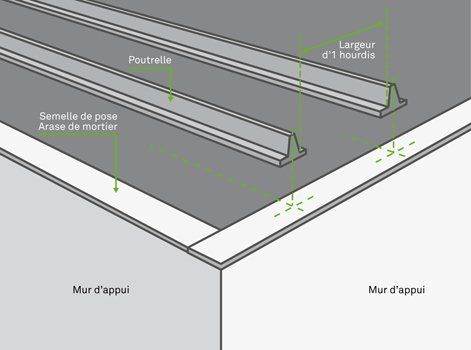 Comment Realiser Un Plancher Poutrelles Hourdis Leroy Merlin En 2020 Poutrelle Plancher Plancher Beton