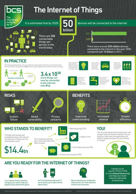 Internet of Things grows to 50 billion devices.