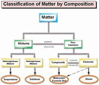 Image Result For Properties Of Matter Chart Teaching Chemistry Nursing Study Teaching Science