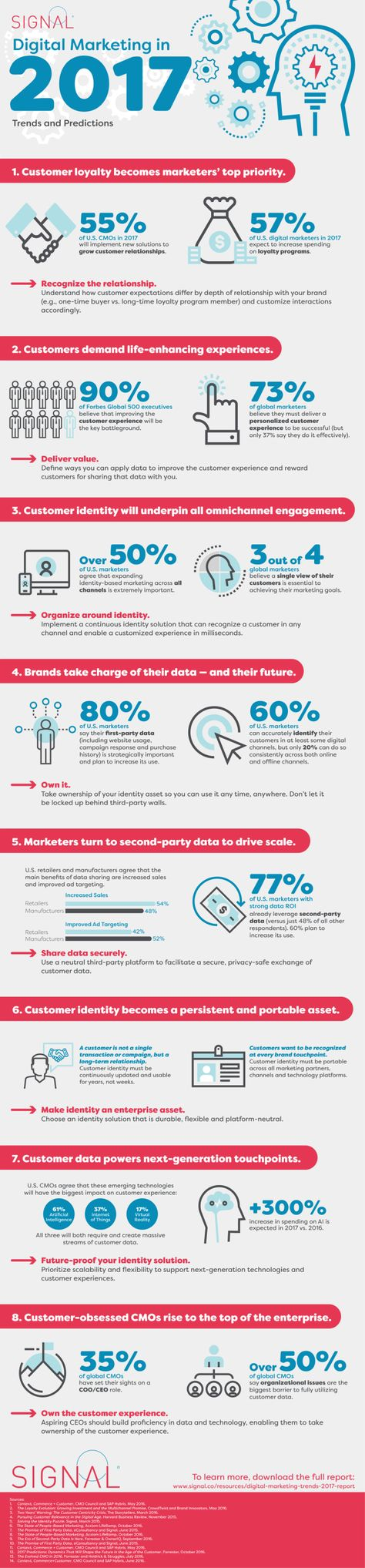 Is Personalization the New Buzz for 2017? (Infographic) – Adweek Marketing trends that will take center stage in 2017.