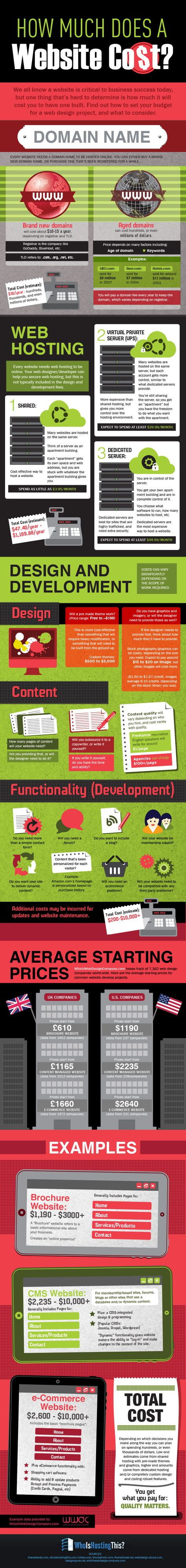 How Much Does a Website Really Cost?   #infographic #Website #WebDesign