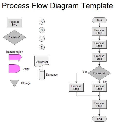 This picture it shows how to to make a flow chart Which i find is - process flow diagram template