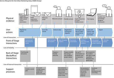 8 best Customer Journey Maps \ Service Blueprints images on - new blueprint gene expression