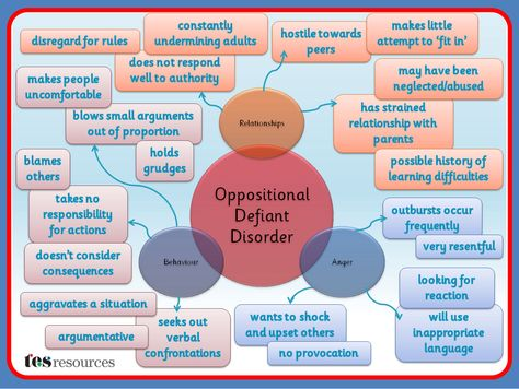 A Mind Map, created in PowerPoint, that works as a poster or as a mini presentation that could be used as part of staff training or to build awareness. This list of difficulties is not exhaustive but is a flavour of some of the issues that can affect students with Oppositional Defiant disorder.