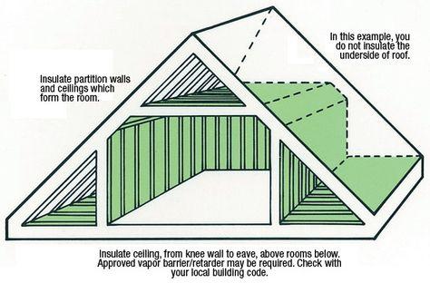 306 best attic images on pinterest diy and attic design