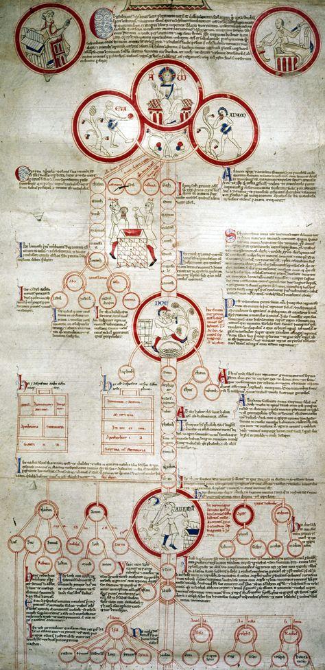 Peter of Poitiers -Compendium historiae in genealogia Christi(c. 1200).