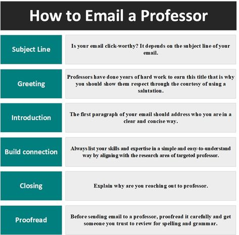 How to Email a Professor for Research Position (From Subject Line to Signature)
