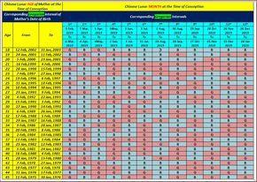 Pin By Prastuti Adhikary On G Chinese Calendar Gender Prediction Chinese Babies Gender Prediction