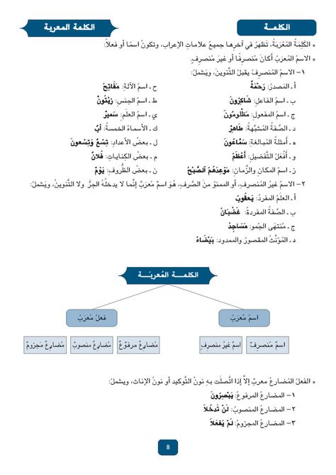 Pin By Ahmed Salah On Arabic Class Learning Arabic Arabic Language Arabic Books