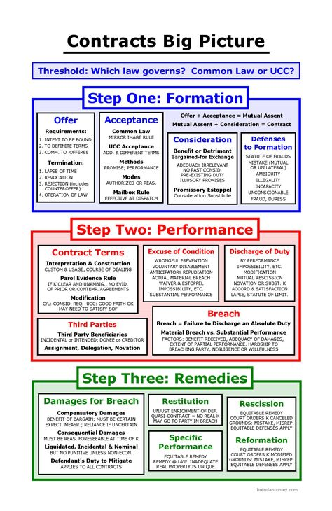 Court of Record Contract Law Pinterest - novation agreement