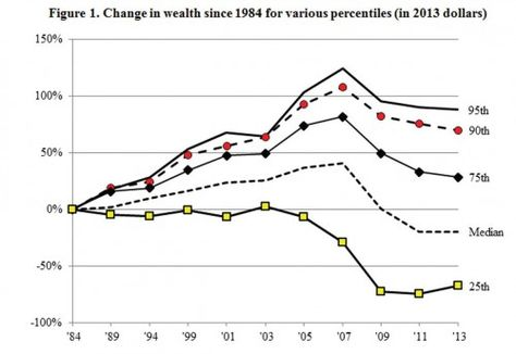 Median U.S. household income fell by 1/3rd since 2003 (click through for more)