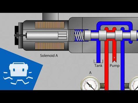 Valve Solenoid Basics Youtube Hydraulic Systems Hydraulic Winch Hydraulic Cars