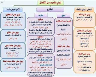 القواعد النحوية الشاملة لجميع المستويات موسوعة المعلم والتلميذ Arabic Language Learning Arabic Learn Arabic Language