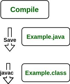 Differences between JDK, JRE and JVM | Oracle Java News & Updates