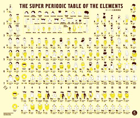 The periodic table, with illustrations of the everyday items you can - fresh periodic table of elements with everything labeled on it