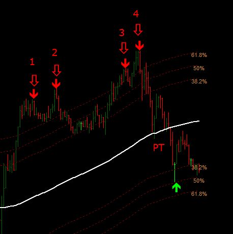 Quantum Scalping With Rsi Forex Strategies Forex Resources