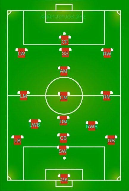 Gambar Posisi Pemain Sepak Bola : gambar, posisi, pemain, sepak, Posisi, Pemain, Sepak, Tugasnya, Dalam, Permainan, Olahraga.Biz.Id, Bola,, Olahraga