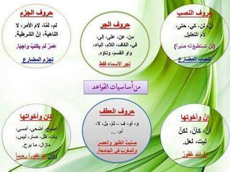 Pin By Nora Noor On Education Arabic Alphabet For Kids Arabic Language Learn Arabic Language