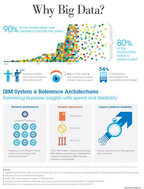 IBM System x Reference Architectures for Big Data