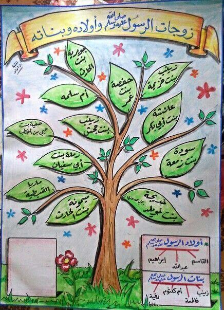 زوجات واولاد الرسول صلى الله عليه وسلم Quran Tafseer Islamic Teachings Islam Quran