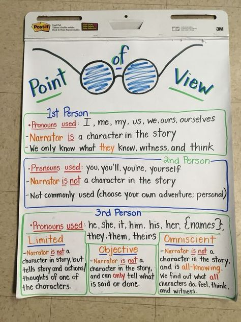 Point of View Anchor Chart from my 6th grade classroom :-)