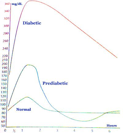 normal blood sugar range chart