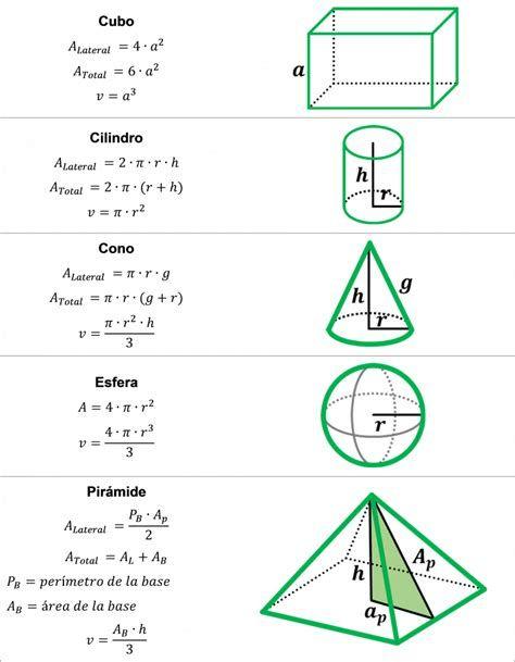 Figuras Geométricas Ares Y Perímetro Volumen De Figuras Geometricas Fórmulas De Geometría área Y Perímetro