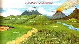 El Mapa De Colombia Con Las Tres Cordilleras Los Nevados Los Volcanes El Macizo Colombiano Y T Maqueta De Relieve Geografia Para Ninos Actividades De Geografia