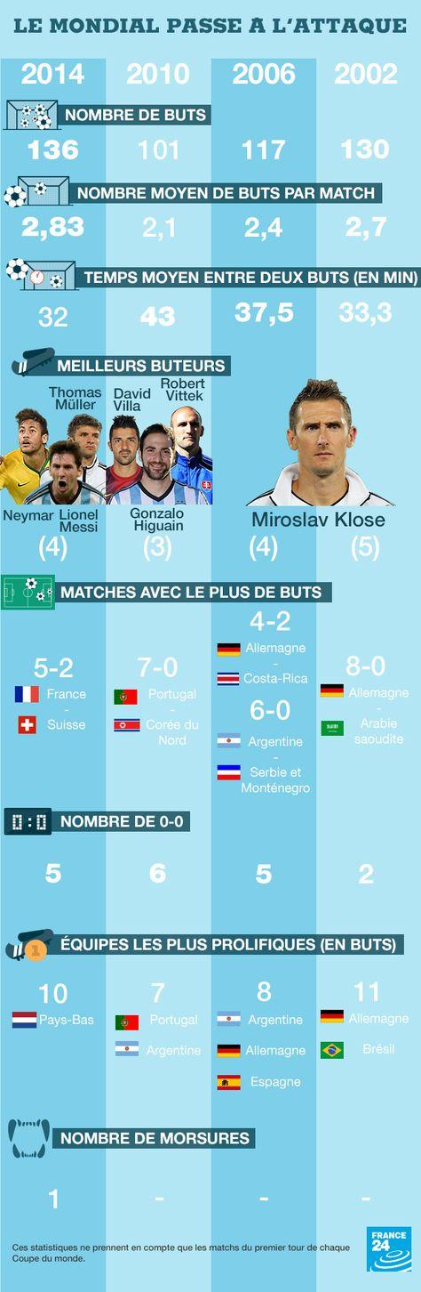 SPORT - Infographie : le festival offensif du Mondial brésilien - France 24