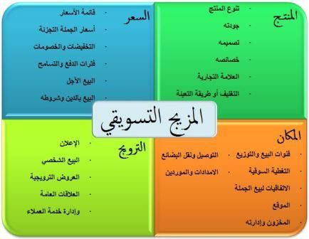 عناصر المزيج الترويجي Hammam Airline Travel