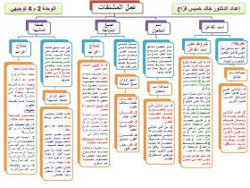 النحو والصرف لطلبة الثانوية العامة في مخططات ذهنية موضوعات المستويات الأول والثاني والثالث والرابع في الأدبي التخصص Learning Arabic Learning Islam Beliefs