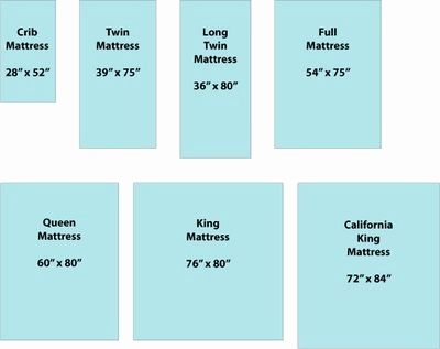 Size Of A Crib Mattress Dimensions Of Baby Crib Mattress 43 Fresh Collection Size Mattress Size Chart Mattress Sizes Mattress Measurements