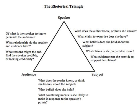 The Rhetorical Triangle Rhetorical Analysis Rhetorical Triangle