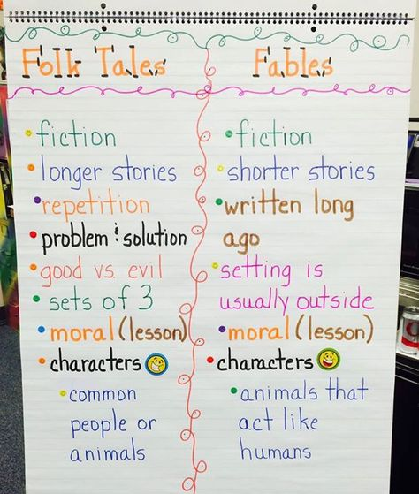 Folk Tales And Fables Anchor Chart