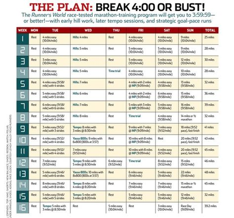Runneru0027s World Break 4 hrs or Bust Marathon training guide I - marathon pace chart