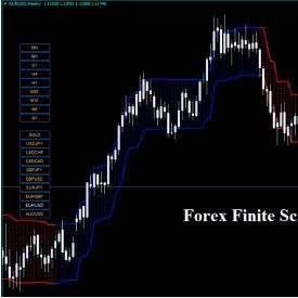 Forex Finite Scalper Indicator Financial News Financial Markets