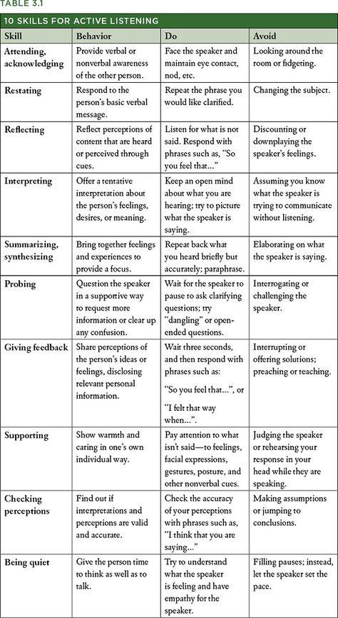 10 Skills for Active Listening (Interpersonal Effectiveness) Better communication makes for better relationships…. Coping Skills, Social Skills, Life Skills, Social Work Exam, Social Issues, Skills List, Active Listening, Listening Skills, Listening Activities