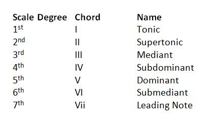 Technical Names Of Notes In Diatonic Scales And Chords Musicians Unite Com Diatonic Scale Music Rules Names