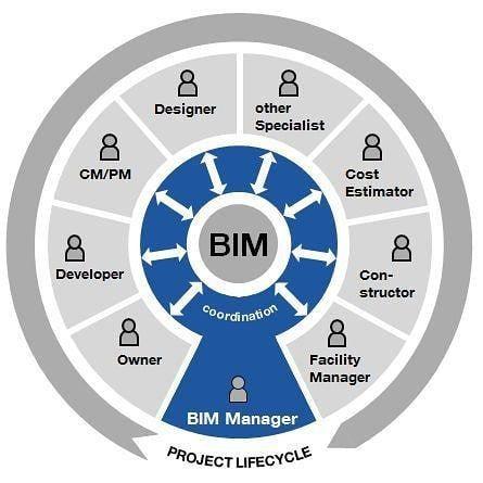 Bim Management Sycmpce Building Information Modeling Sycmpce Technology Smart Building Sycmpce Bim Str Building Information Modeling Revit Architecture Bim