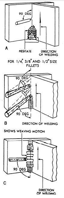 16++ Vertical stick welding ideas in 2021