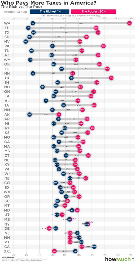 Rich vs. Poor: Who Pays More Taxes in Each State?