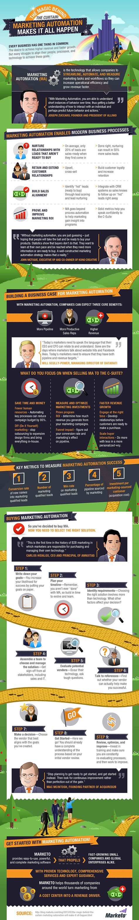 How Marketing Automation Makes Lead Acquisition and Customer Retention Much Easier [Infographic] | PrintRunner Blog
