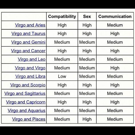 virgo compatibility chart high medium low