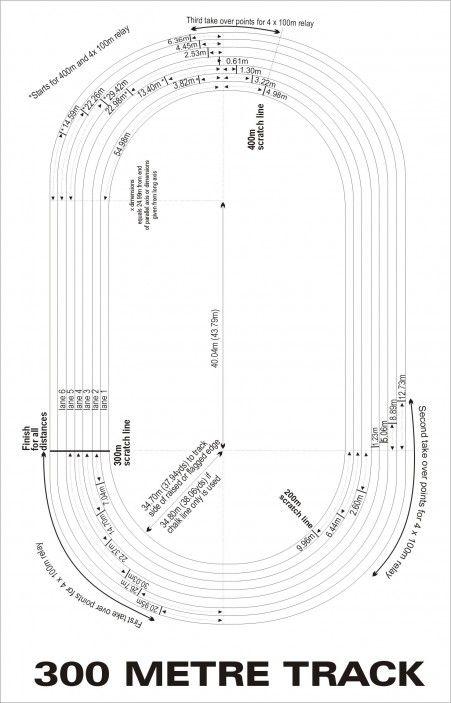 200 Metre Athletics Track Dimensions | Athletics track, Track, AthletePinterest