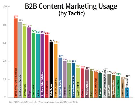 Why Your Content Marketing Needs To Be More Active