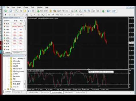 Never Use Stochastic In Forex Trading Forex